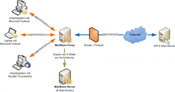 MailStore Proxy – MailStore Server Hilfe