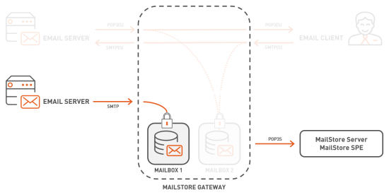 MailStore Gateway Overview Server.png