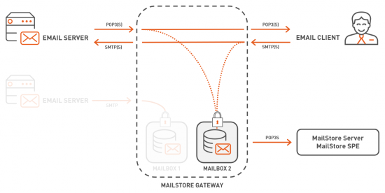MailStore Gateway Overview Proxy.png