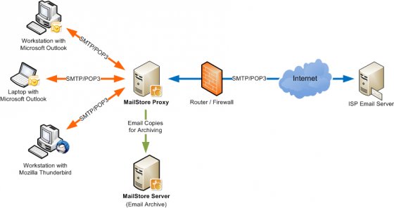 Mail Proxy Server - Real Time